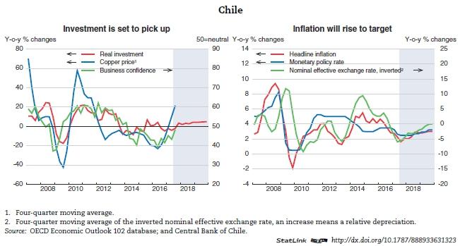 Crecimiento Chile OCDE