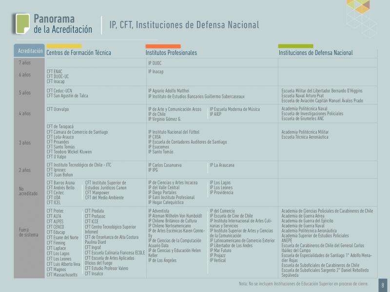 CFT e IP con más acreditación
