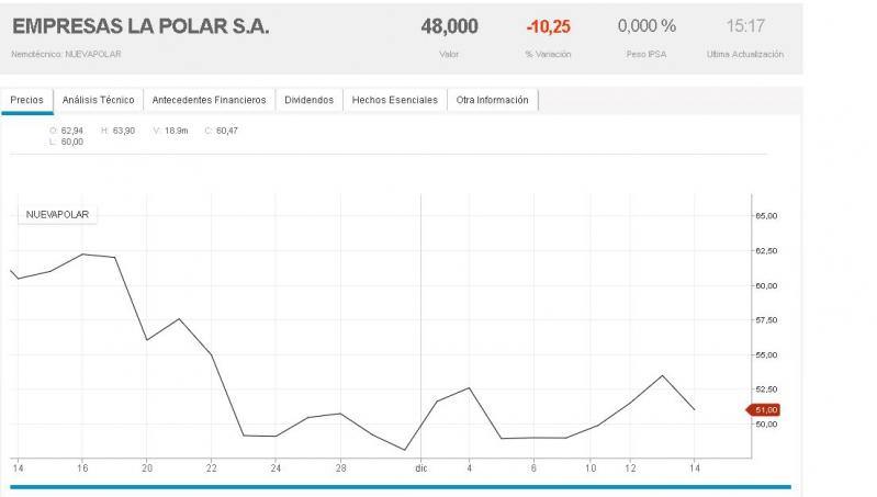 La Polar niega acusaciones del Sernac por refinanciamiento de tarjeta de crédito