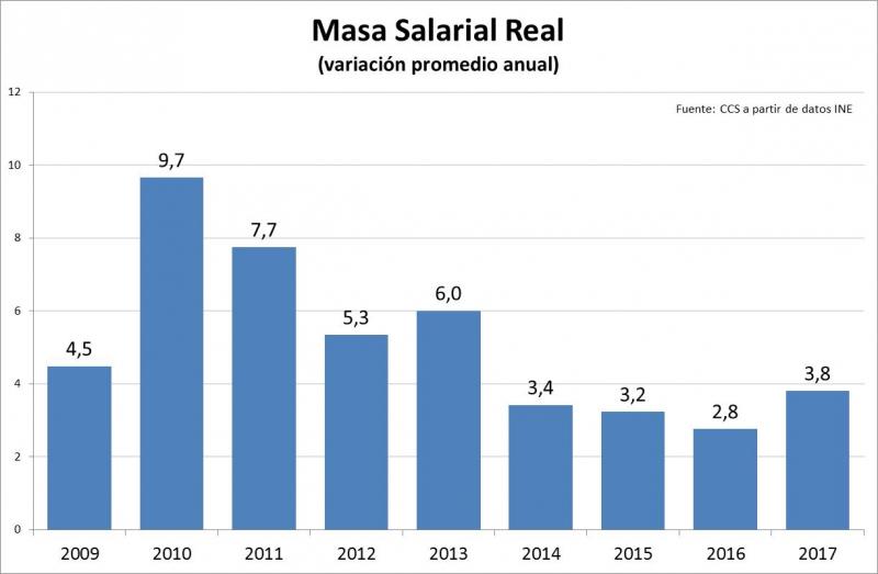 Masa Salarial Real