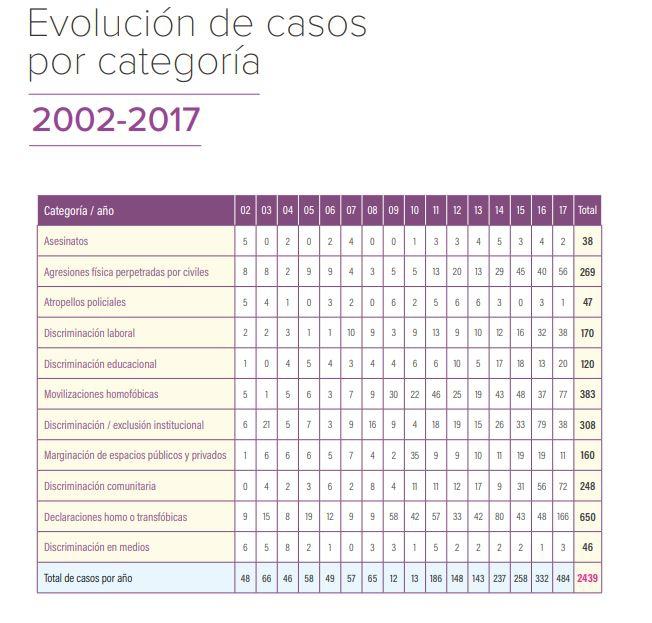 Informe del Movilh: denuncias de homofobia y transfobia en 2017