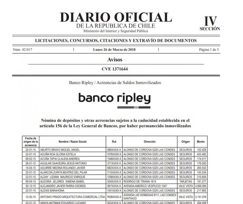 Acreencias bancarias: revisa si tienes dinero en Banco Ripley