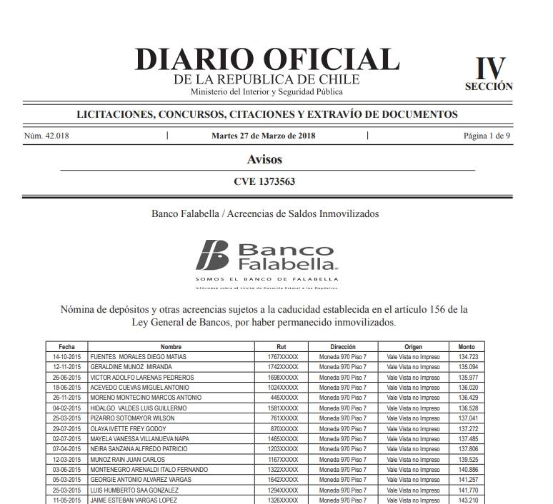 Acreencias Banco Falabella