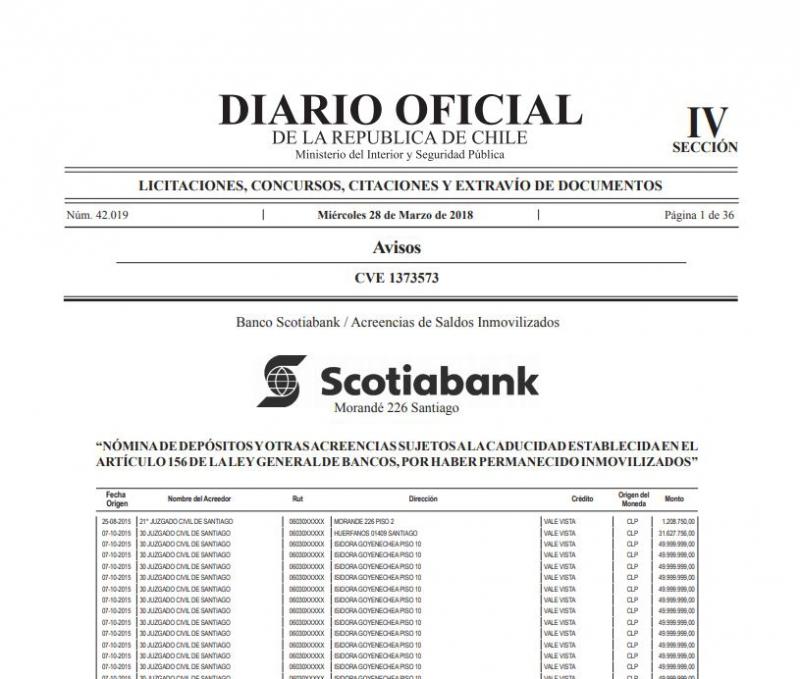 Scotiabank: Revisa si tienes acreencias bancarias