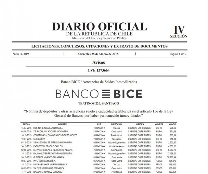 Banco Bice: Revisa si tienes acreencias bancarias