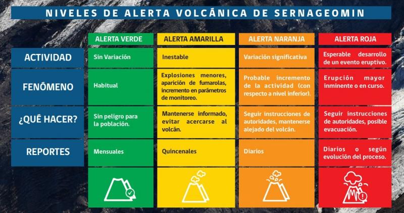 Emiten alerta naranja para el volcán Chillán