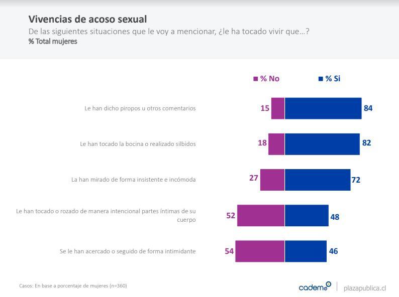 80% de las mujeres afirmó vivir hechos de acoso con frecuencia — Cadem