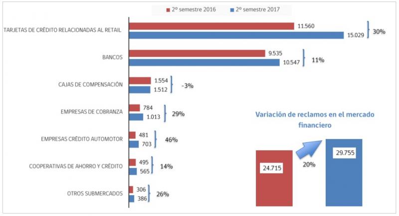 Variación de reclamos por sub-mercados