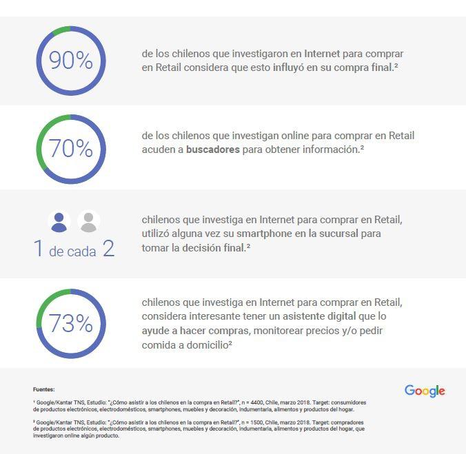 Google presenta estudio sobre conducta del consumidor digital