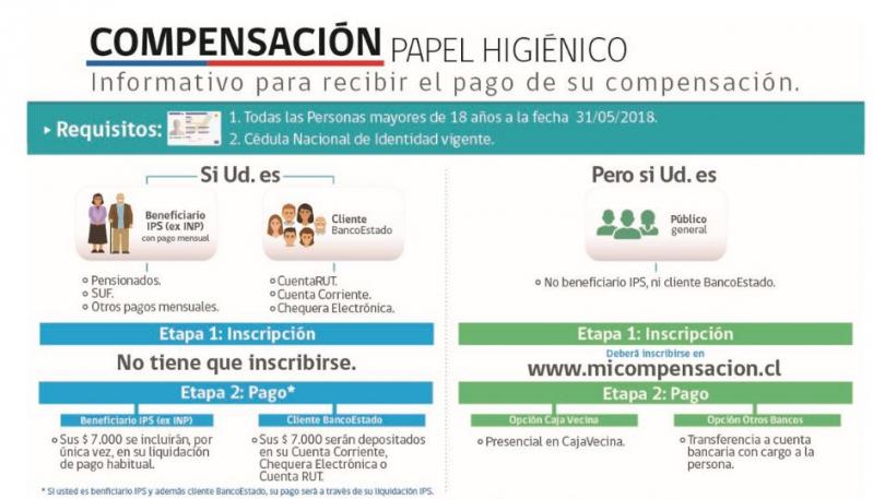 Compensación de $ 7 mil: el calendario de pagos para clientes de BancoEstado