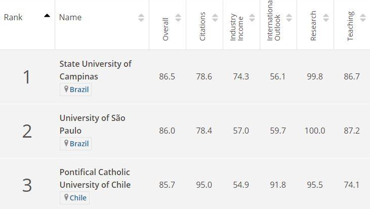 Universidad de Concepción se posiciona en destacados lugares de rankings internacionales