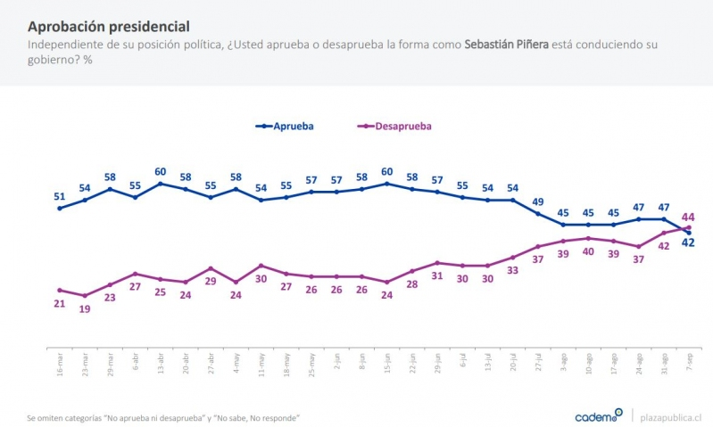 Desaprobación de Piñera por primera vez supera su aprobación — Cadem