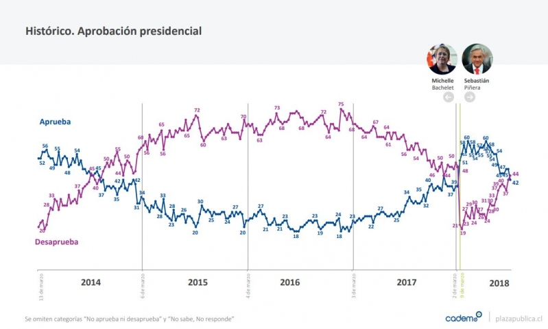 Evaluación negativa a Piñera superó por primera vez su aprobación — Cadem