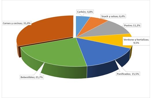Porcentaje de productos en total de canasta dieciochera