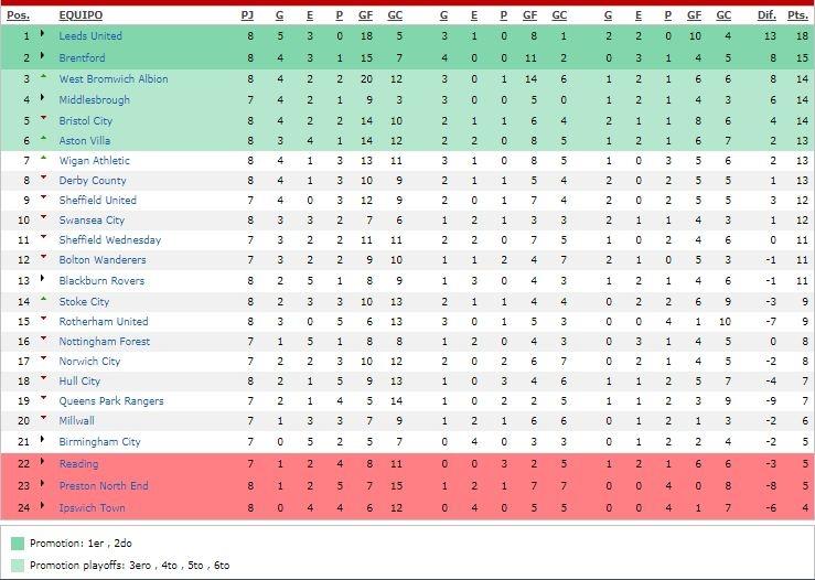 Tabla de posiciones Football League Championship