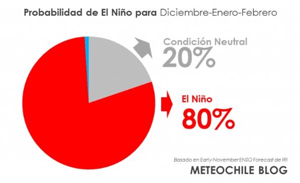 robabilidades de El Niño para Diciembre-Enero-Febrero, según el pronóstico de IRI-CPC de principios de Noviembre de 2018.