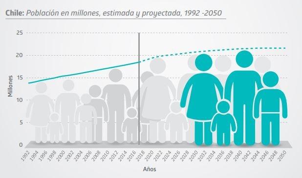 Censo 2017: Población proyectada por el INE a 2050