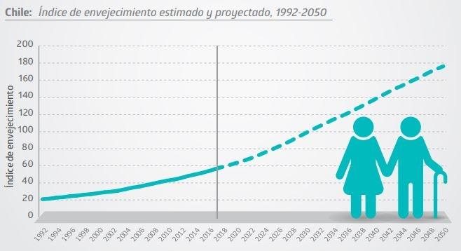 Censo 2017: Envejecimiento a 2050