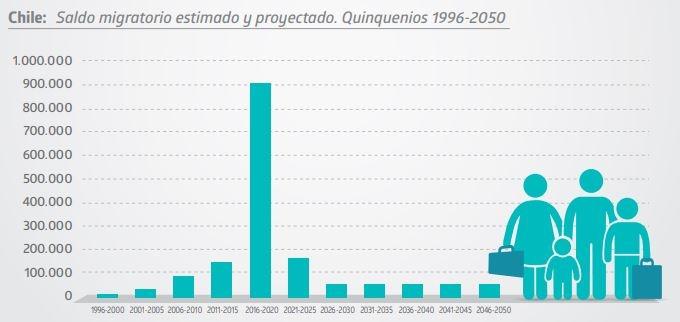 Censo 2017: Migración proyectada a 2050