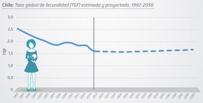 Censo 2017: Fecundidad proyectada 2050