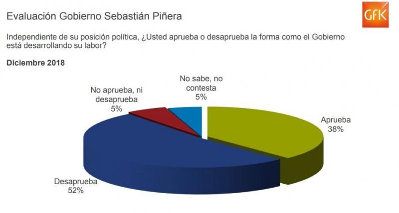 Desaprobación de Piñera Adimark diciembre 2018