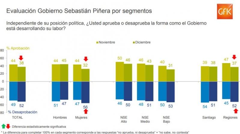 Aprobación de Piñera por segmentos en Adimark