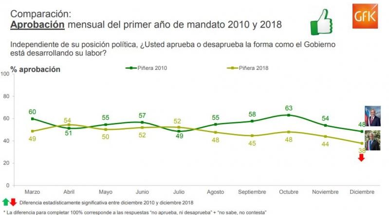 Aprobación de Piñera primer año de gobierno en Adimark