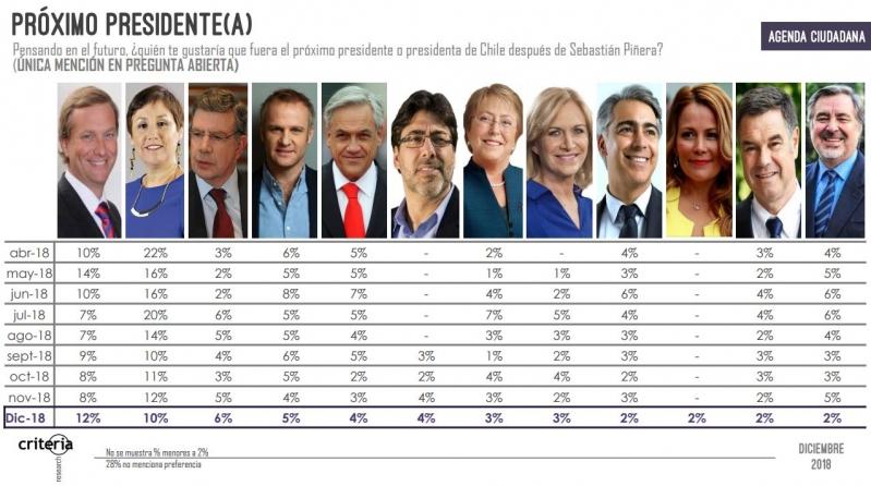 Presidenciales según encuesta Criteria