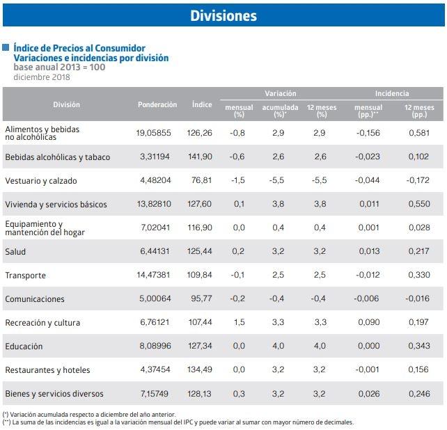 Divisiones IPC
