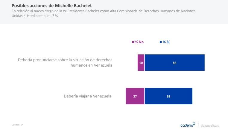 Cadem por Bachelet y Venezuela