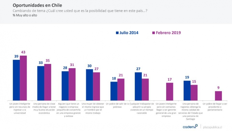 Oportunidades en Chile según apellido