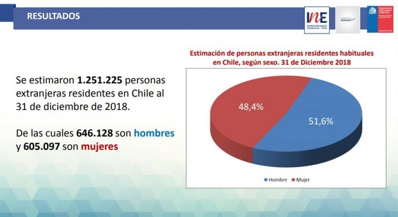 Resultados inmigrantes en Chile según el INE
