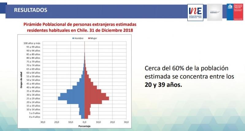 Edad de inmigrantes en Chile según INE