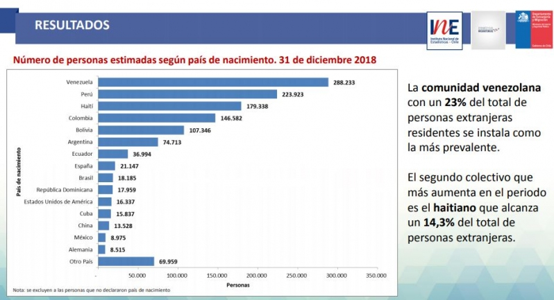 Venezolanos inmigrantes predominantes en Chile según INE