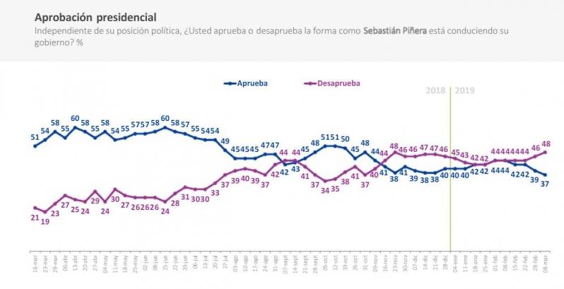 Cadem: Piñera llega a marzo con 37% de aprobación