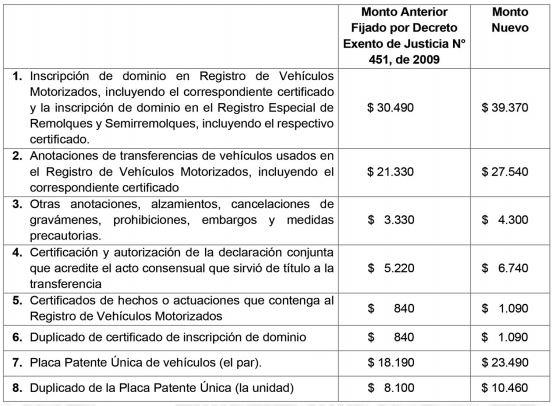 Registro Civil nuevos precios