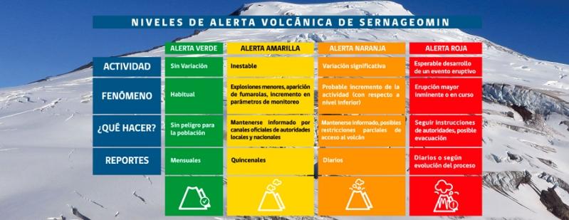 Cuáles son los tres volcanes que están con alerta en todo el país ...