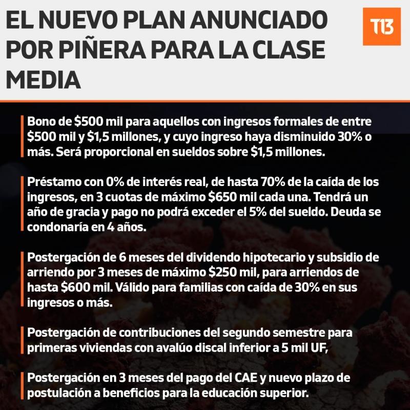 Pi U00f1era Anuncia Bono De 500 Mil Pesos Para La Clase Media
