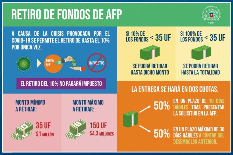 Retiro de fondos AFP: Los primeros argumentos que se escucharon durante la discusión en el Senado