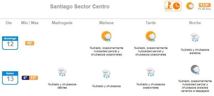 Pronóstico del tiempo: Lluvias continuarán este lunes en la Región Metropolitana