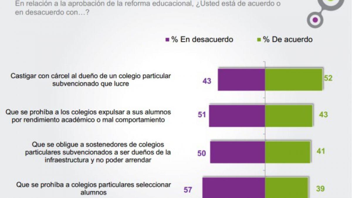Plaza Pública- Cadem: 52% respalda sancionar con cárcel a sostenedores que lucren