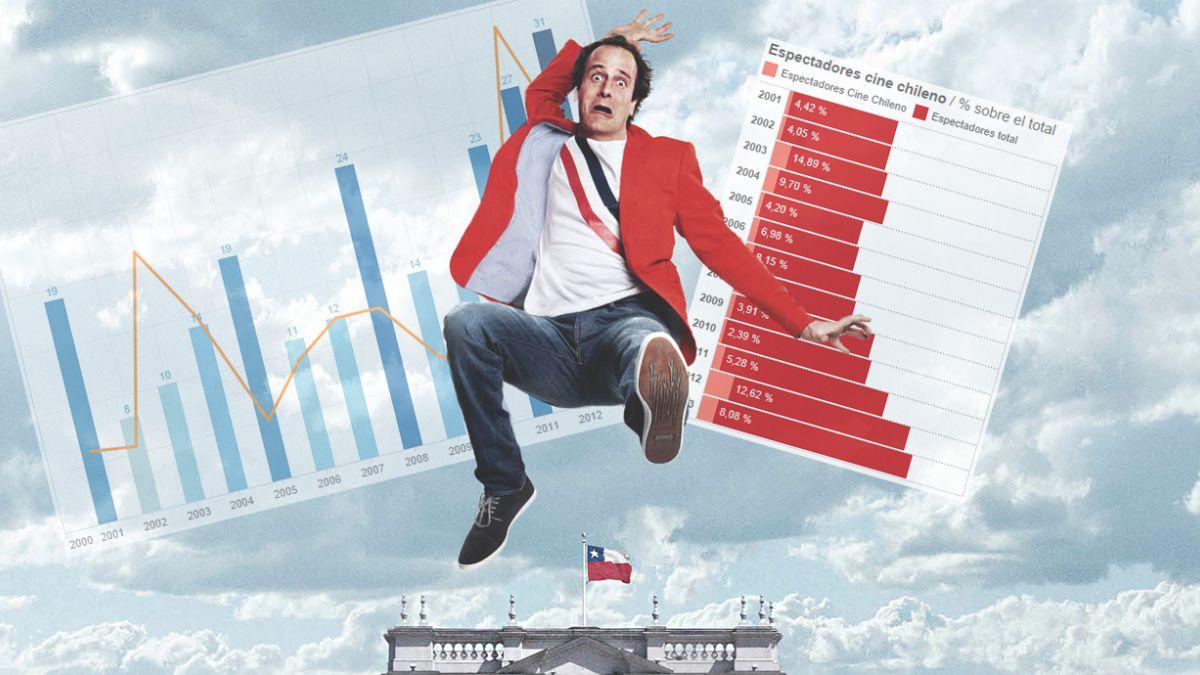 Consumo de cine: filmes chilenos atraen en promedio al 7% de los espectadores anuales