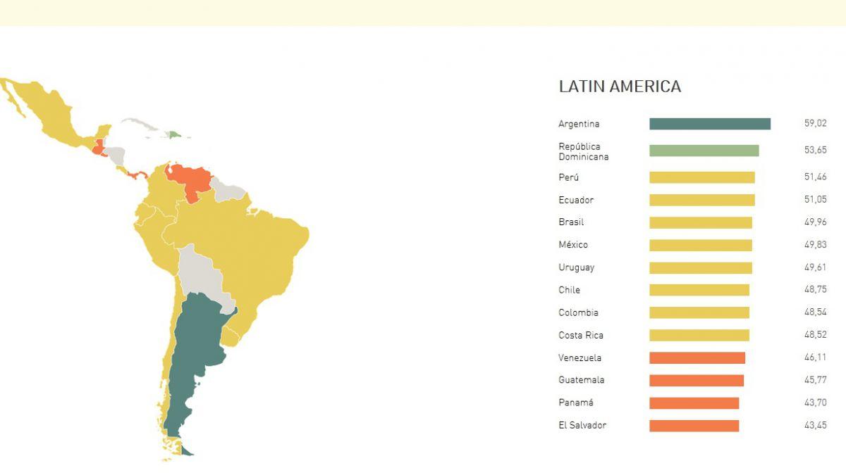 ¿En qué lugar está Chile en el ránking del inglés?