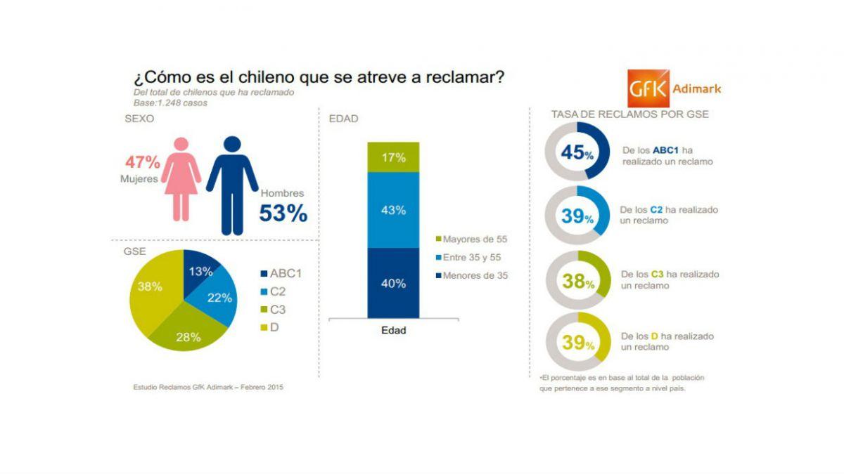 Estudio Adimark: chilenos que reclaman contra empresas son más felices que quienes no lo hacen
