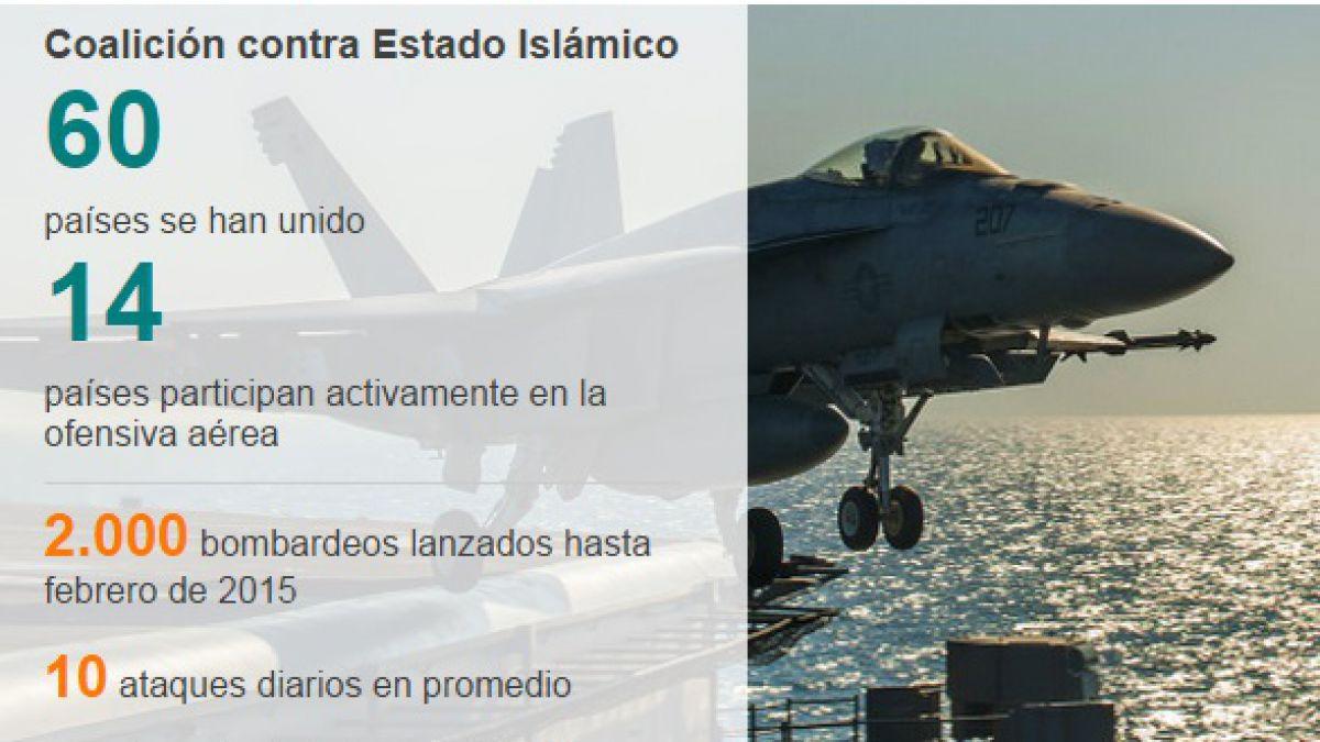 La guerra contra Estado Islámico en 6 gráficos