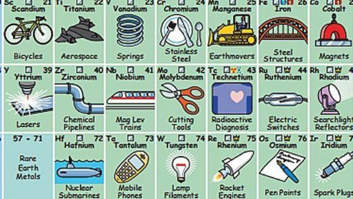 La tabla peridica de elementos que te dice para qu sirven tele 13 la tabla creada por keith enevoldsen incluye al menos un uso para cada elemento urtaz Images