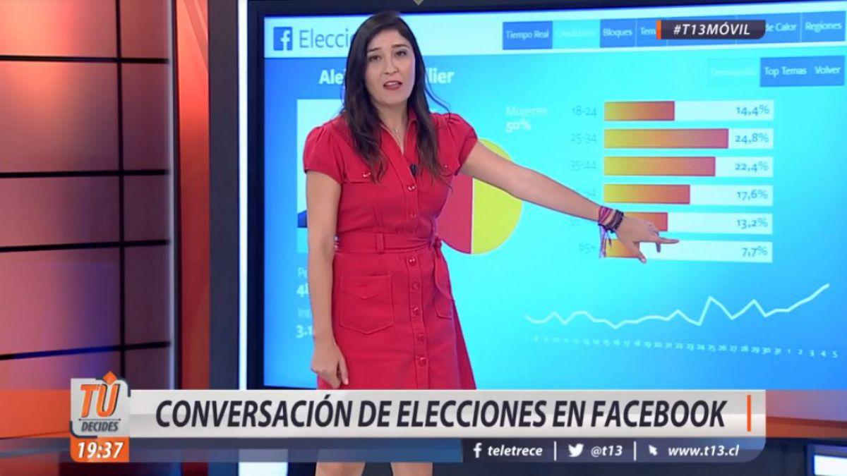 ¿Cuánto hablan los chilenos sobre las elecciones?: T13 y Facebook se unen para descubrirlo