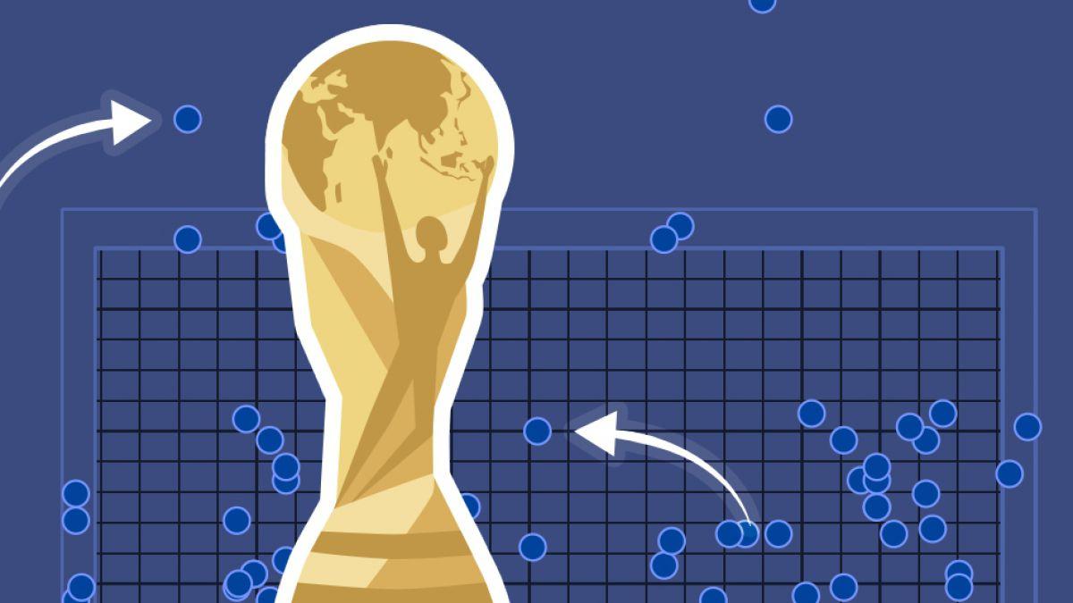 Mundial Rusia 2018: cómo patear el peor y el mejor penalti según la historia mundialista
