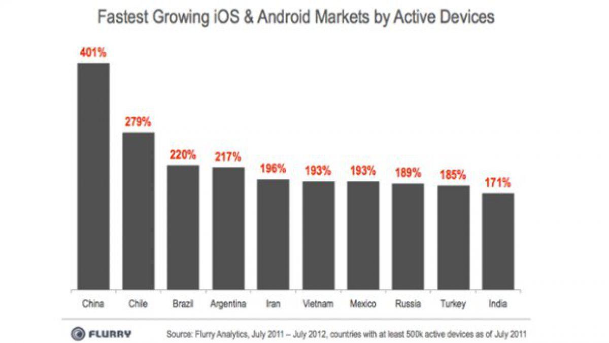 Mercado de iOS y Android crece rápidamente en Chile
