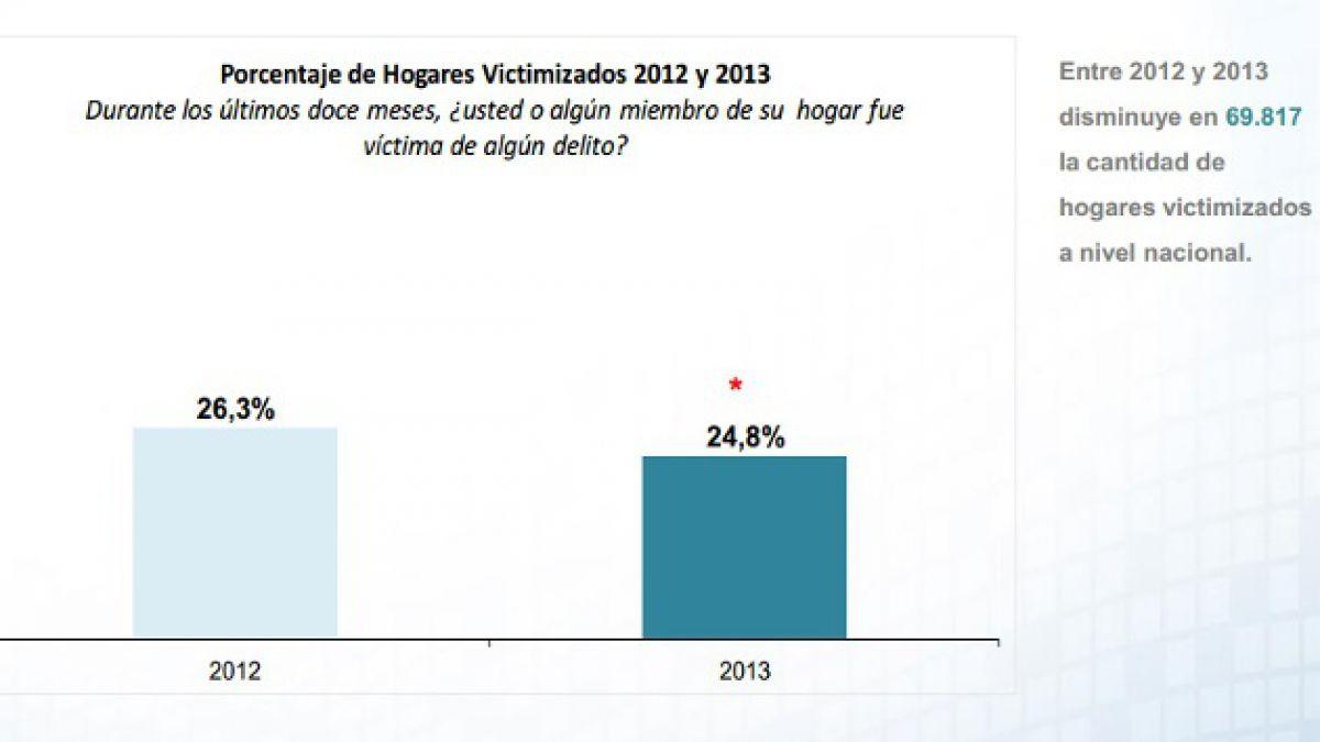Encuesta de seguridad: Victimización de hogares disminuyó en 2013
